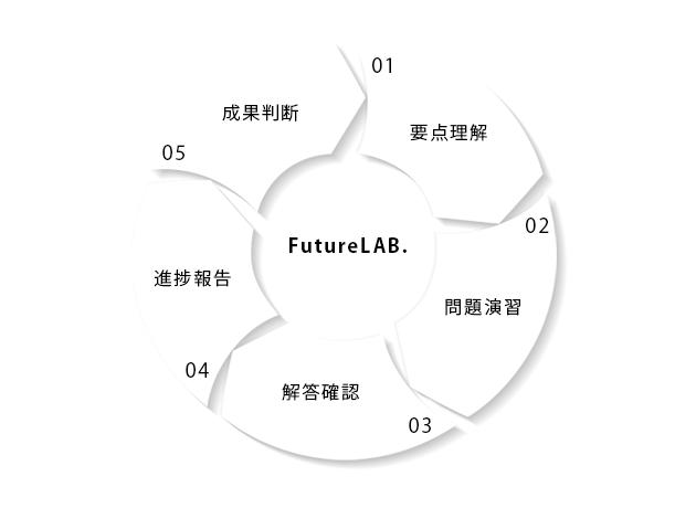 千里丘塾フューチャーラボ