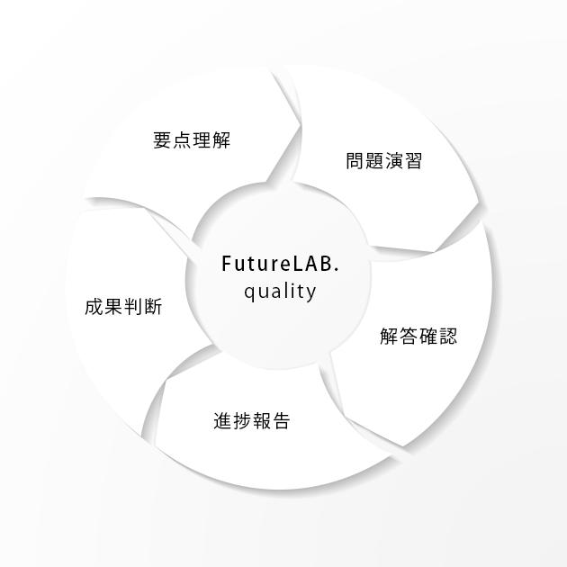 千里丘塾フューチャー・ラボ